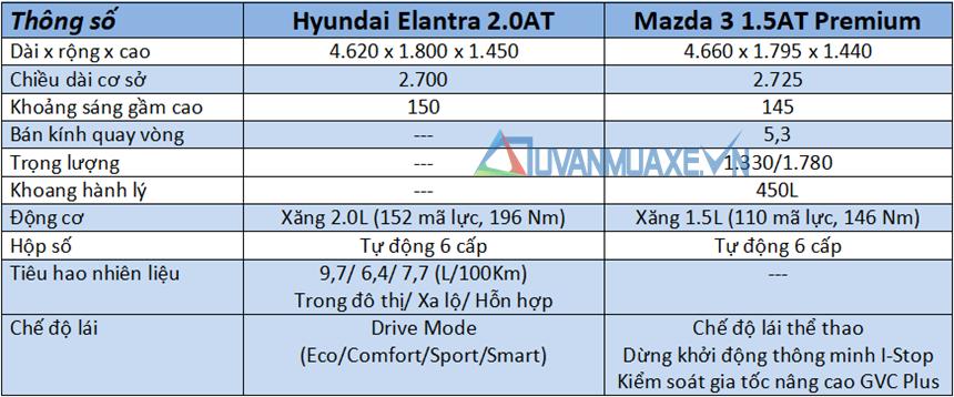 So sánh xe Hyundai Elantra 2020 và Mazda 3 2020 mới tại Việt Nam - Ảnh 4