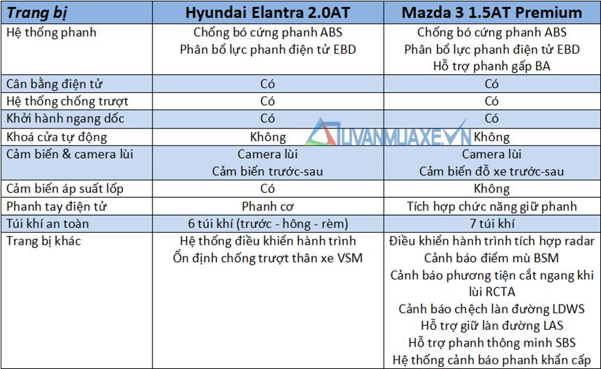 So sánh xe Hyundai Elantra 2020 và Mazda 3 2020 mới tại Việt Nam - Ảnh 13