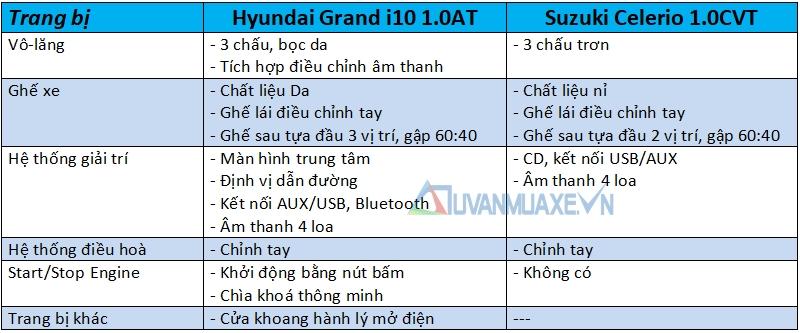 So sánh xe Hyundai Grand i10 và Suzuki Celerio 2018 - Ảnh 10
