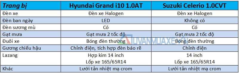 So sánh xe Hyundai Grand i10 và Suzuki Celerio 2018 - Ảnh 7