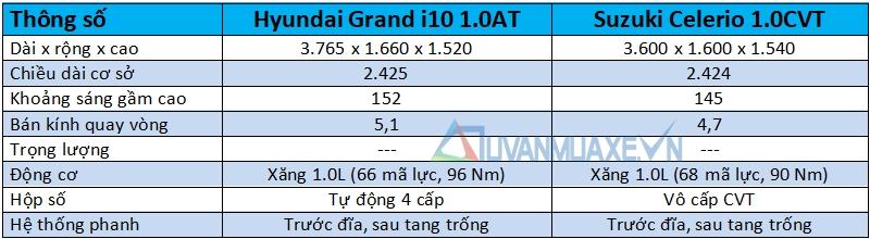 So sánh xe Hyundai Grand i10 và Suzuki Celerio 2018 - Ảnh 4