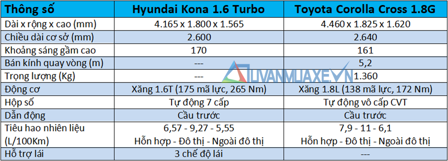 So sánh xe Hyundai Kona và Toyota Corolla Cross mới - Ảnh 4