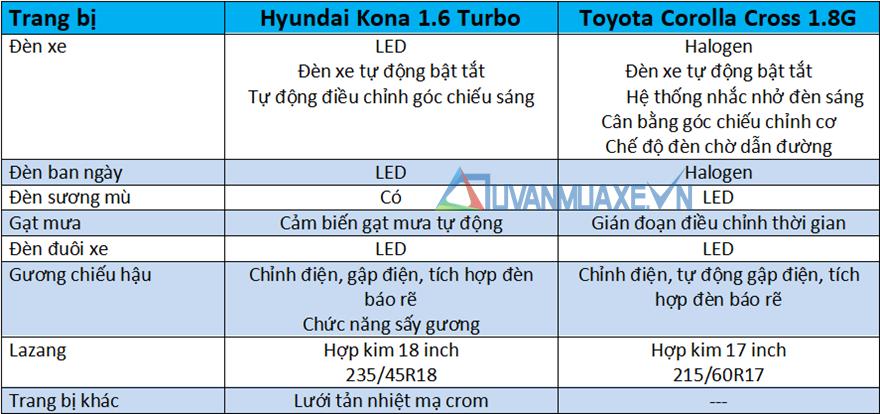 So sánh xe Hyundai Kona và Toyota Corolla Cross mới - Ảnh 7