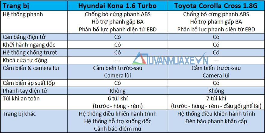 So sánh xe Hyundai Kona và Toyota Corolla Cross mới - Ảnh 13