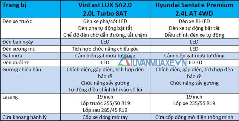 So sánh xe VinFast LUX SA2.0 và Hyundai SantaFe 2019 - Ảnh 7