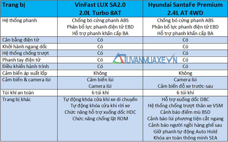 So sánh xe VinFast LUX SA2.0 và Hyundai SantaFe 2019 - Ảnh 14