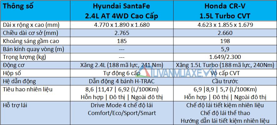 So sánh xe Hyundai SantaFe và Honda CR-V 2020 mới - Ảnh 4