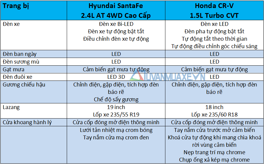 So sánh xe Hyundai SantaFe và Honda CR-V 2020 mới - Ảnh 7