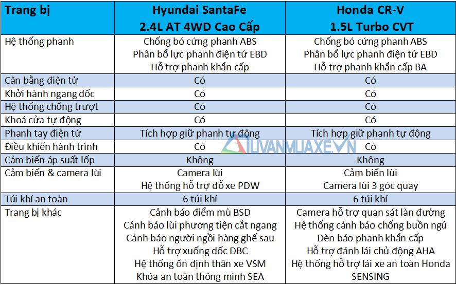 So sánh xe Hyundai SantaFe và Honda CR-V 2020 mới - Ảnh 13