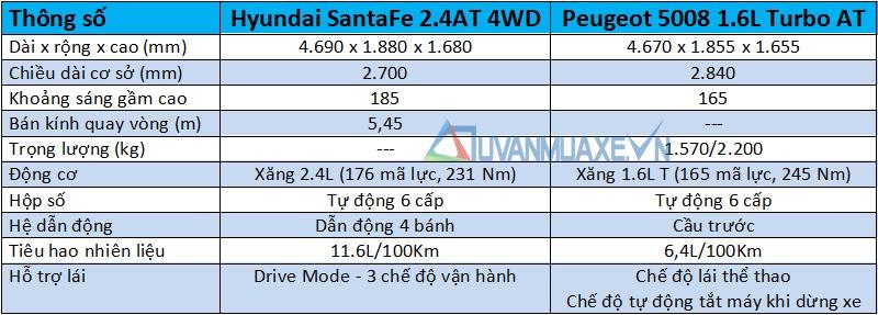 So sánh xe 7 chỗ Hyundai SantaFe 2018 và Peugeot 5008 2018 - Ảnh 6