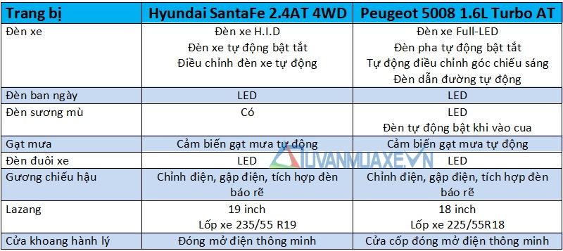 So sánh xe 7 chỗ Hyundai SantaFe 2018 và Peugeot 5008 2018 - Ảnh 9
