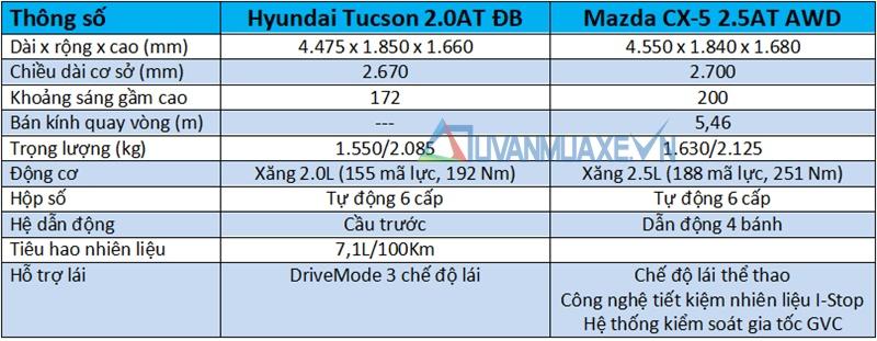 So sánh xe Hyundai Tucson 2018 và Mazda CX-5 2018 bản cao cấp - Ảnh 4