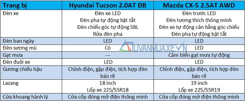 So sánh xe Hyundai Tucson 2018 và Mazda CX-5 2018 bản cao cấp - Ảnh 7