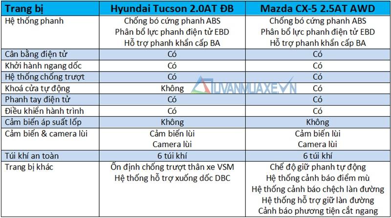 So sánh xe Hyundai Tucson 2018 và Mazda CX-5 2018 bản cao cấp - Ảnh 13