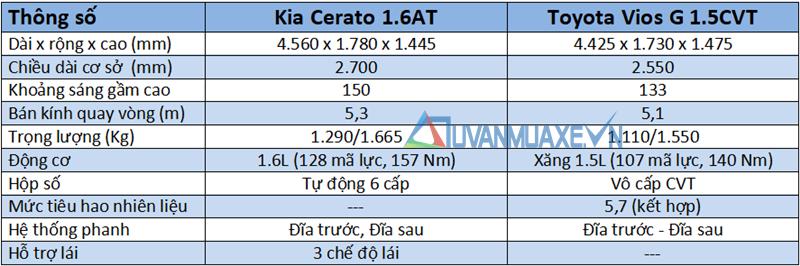 so sánh xe KIA Cerato 1.6AT và Toyota Vios G 2018-2019 mới - Ảnh 4
