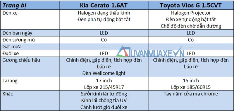 so sánh xe KIA Cerato 1.6AT và Toyota Vios G 2018-2019 mới - Ảnh 7