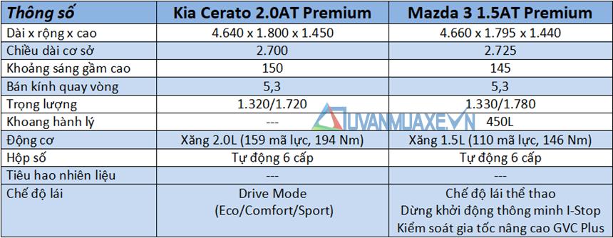 So sánh xe KIA Cerato 2020 và Mazda 3 2020 mới tại Việt Nam - Ảnh 4