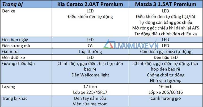 So sánh xe KIA Cerato 2020 và Mazda 3 2020 mới tại Việt Nam - Ảnh 7