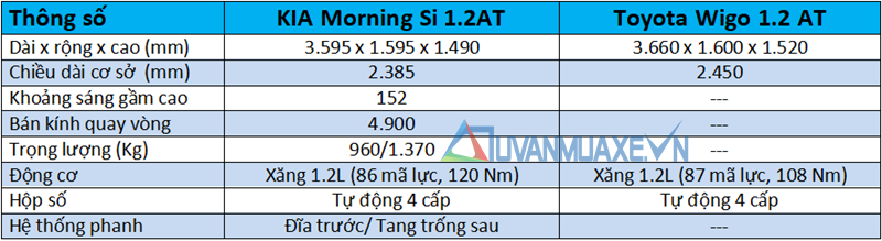 So sánh xe KIA Morning và Toyota Wigo 2018 tại Việt Nam - Ảnh 4