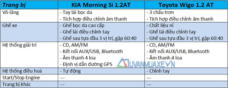 So sánh xe KIA Morning và Toyota Wigo 2018 tại Việt Nam - Ảnh 10