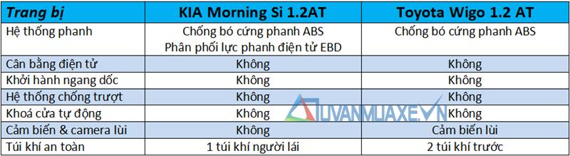 So sánh xe KIA Morning và Toyota Wigo 2018 tại Việt Nam - Ảnh 11