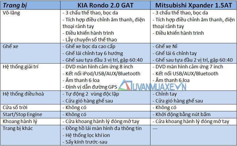 So sánh xe KIA Rondo và Mitsubishi Xpander 2018-2019 - Ảnh 10
