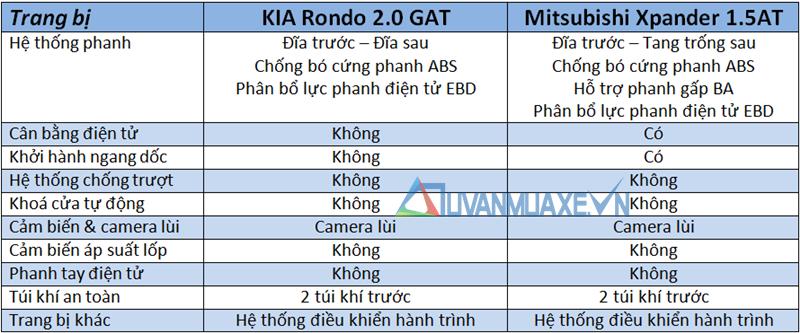 So sánh xe KIA Rondo và Mitsubishi Xpander 2018-2019 - Ảnh 13