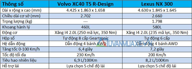 So sánh xe Lexus NX300 2019 và Volvo XC40 2019 tại Việt Nam - Ảnh 4