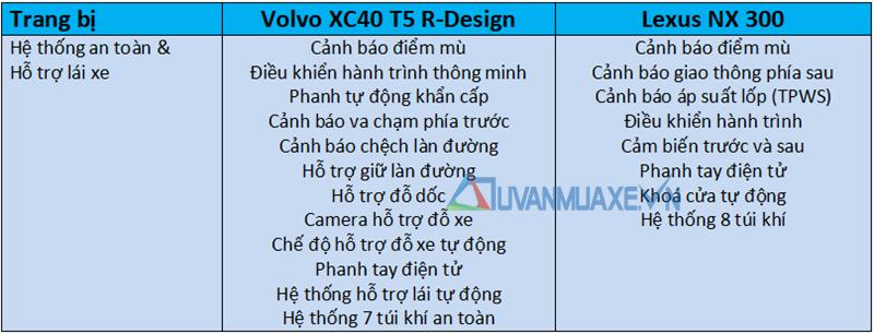 So sánh xe Lexus NX300 2019 và Volvo XC40 2019 tại Việt Nam - Ảnh 7