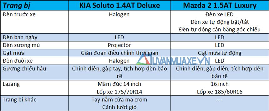So sánh xe KIA Soluto 2019 và Mazda 2 Sedan 2019 - Ảnh 7