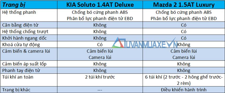 So sánh xe KIA Soluto 2019 và Mazda 2 Sedan 2019 - Ảnh 13
