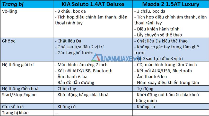 So sánh xe KIA Soluto 2019 và Mazda 2 Sedan 2019 - Ảnh 10