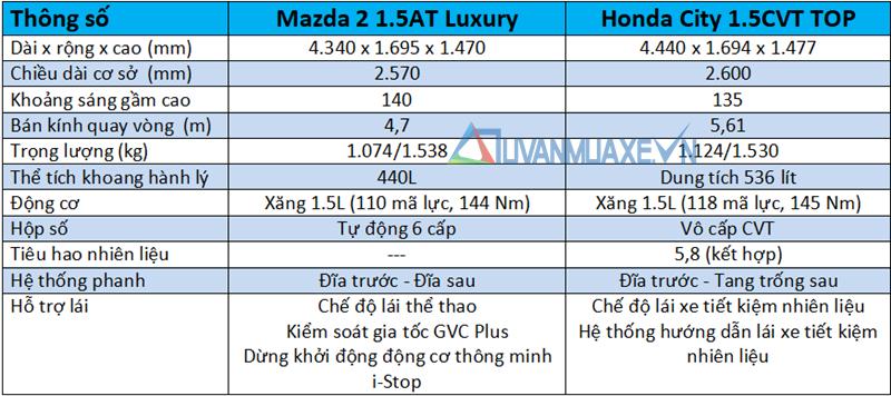 So sánh xe Mazda 2 2020 và Honda City ở tầm giá 600 triệu đồng - Ảnh 4