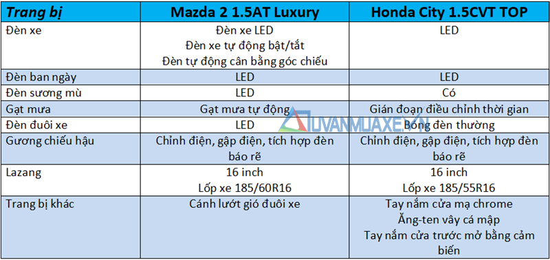 So sánh xe Mazda 2 2020 và Honda City ở tầm giá 600 triệu đồng - Ảnh 7