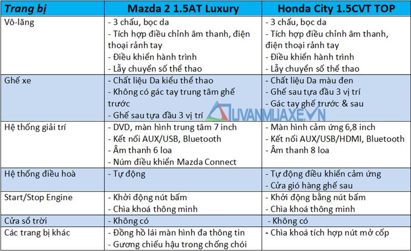 So sánh xe Mazda 2 2020 và Honda City ở tầm giá 600 triệu đồng - Ảnh 10