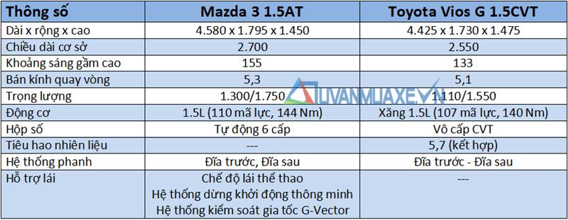 So sánh xe Mazda 3 và Toyota Vios G 2018-2019 mới - Ảnh 4