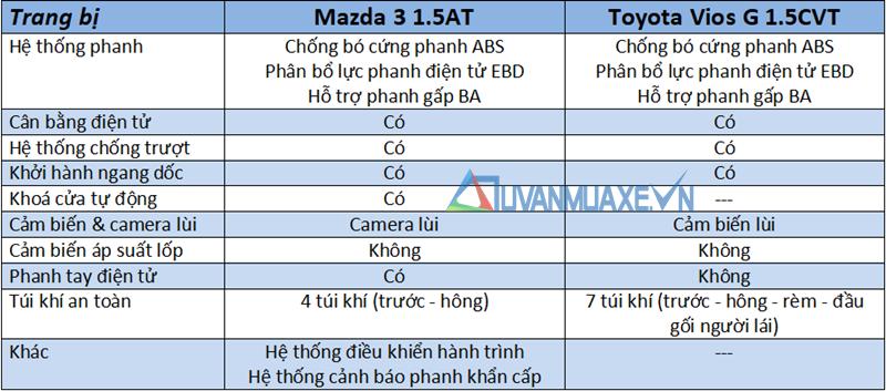 So sánh xe Mazda 3 và Toyota Vios G 2018-2019 mới - Ảnh 13