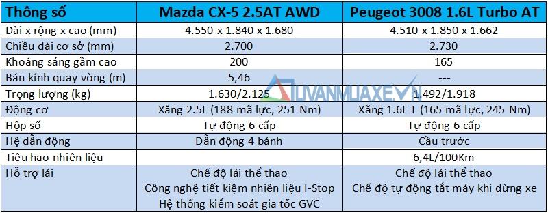 So sánh xe Mazda CX-5 2018 và Peugeot 3008 2018 - Ảnh 6