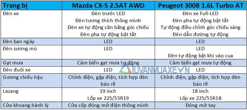 So sánh xe Mazda CX-5 2018 và Peugeot 3008 2018 - Ảnh 9