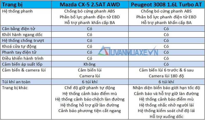 So sánh xe Mazda CX-5 2018 và Peugeot 3008 2018 - Ảnh 15