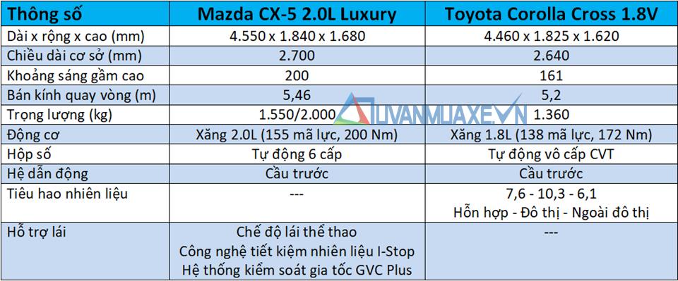 So sánh xe Mazda CX-5 và Toyota Corolla Cross 2020 mới - Ảnh 4