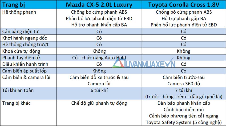 So sánh xe Mazda CX-5 và Toyota Corolla Cross 2020 mới - Ảnh 13