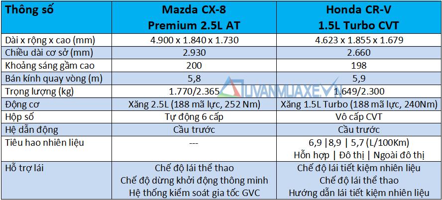 So sánh xe Mazda CX-8 và Honda CR-V 2020 - Ảnh 4