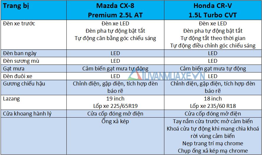 So sánh xe Mazda CX-8 và Honda CR-V 2020 - Ảnh 7