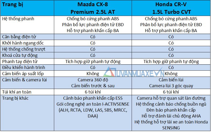 So sánh xe Mazda CX-8 và Honda CR-V 2020 - Ảnh 13
