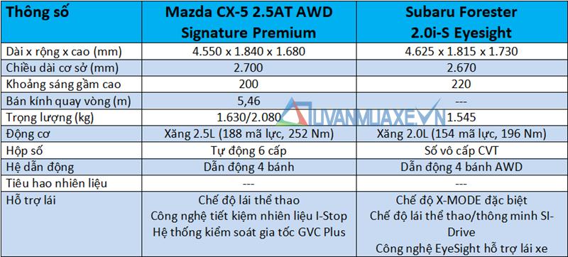 So sánh xe Mazda CX-5 2020 và Subaru Forester 2020 - Ảnh 4