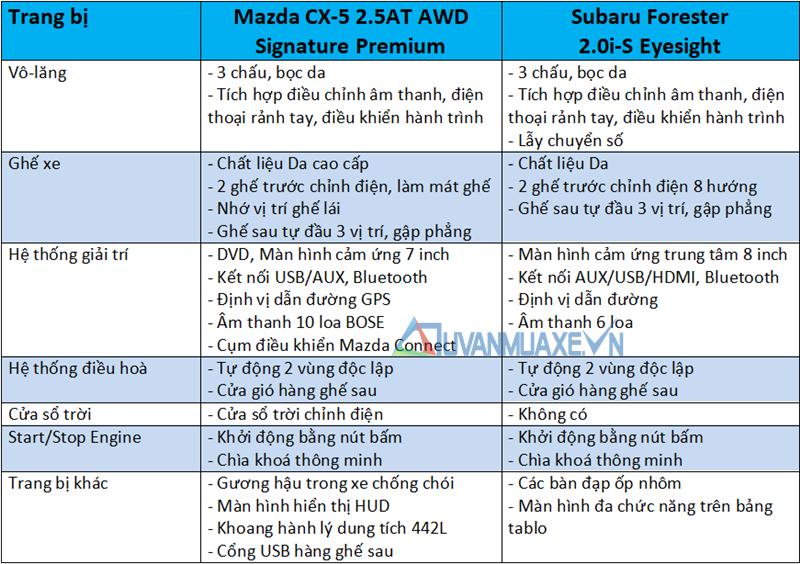 So sánh xe Mazda CX-5 2020 và Subaru Forester 2020 - Ảnh 10