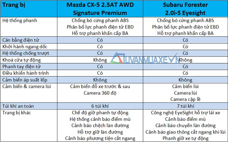 So sánh xe Mazda CX-5 2020 và Subaru Forester 2020 - Ảnh 13