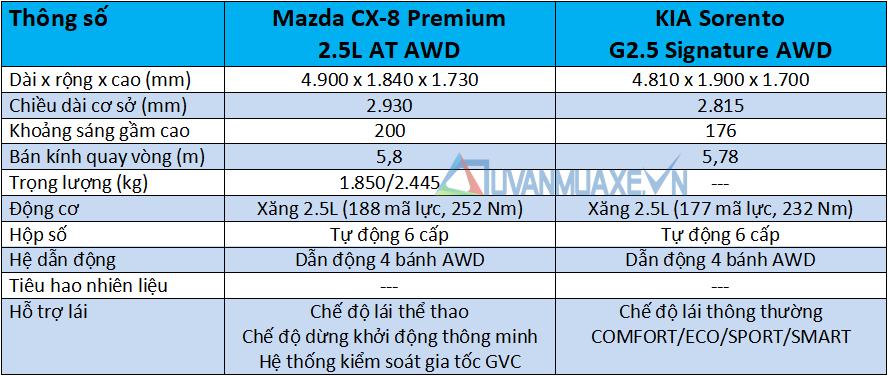 So sánh xe Mazda CX-8 và KIA Sorento 2021 - Ảnh 4