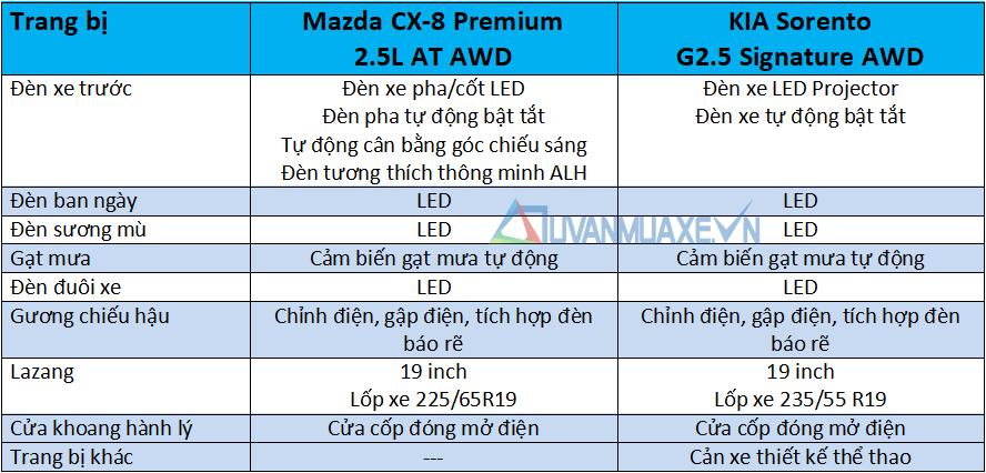 So sánh xe Mazda CX-8 và KIA Sorento 2021 - Ảnh 7